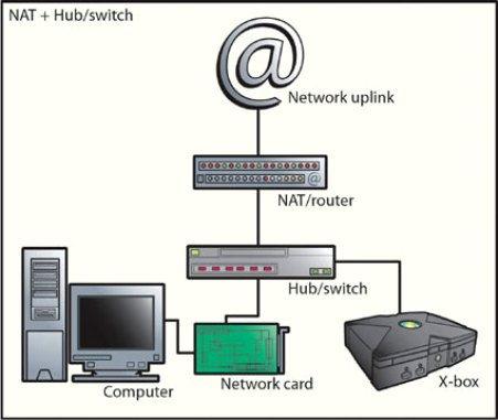 Connect Printer To Switch